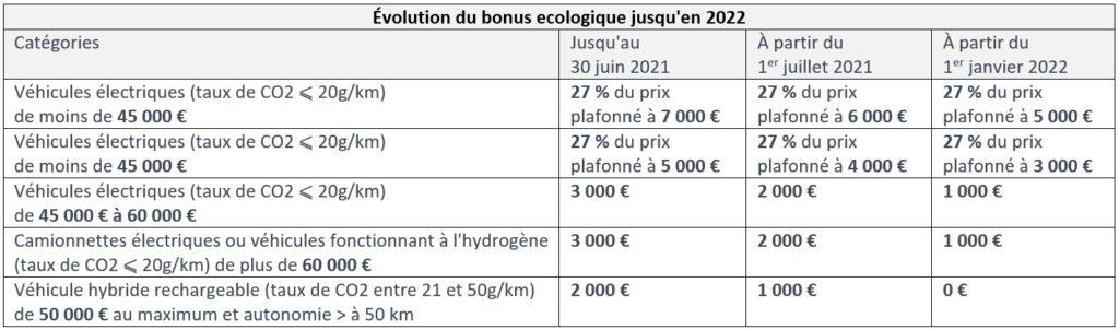 Bonus ecologique-Prime à la conversion 2 - Gobet Automobile